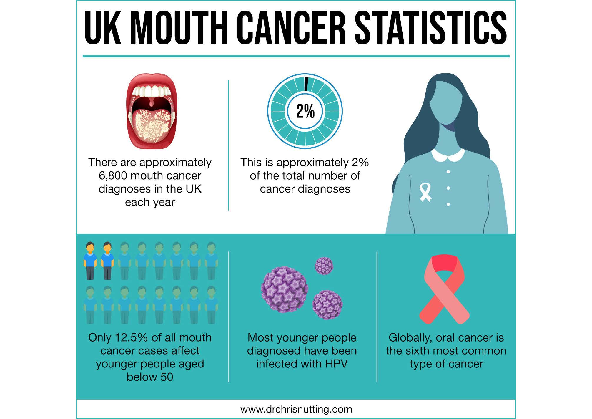mouthcancerstats